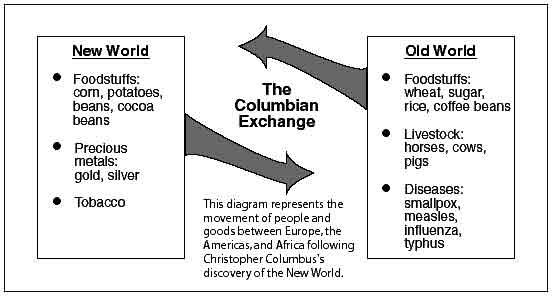 the detrimental to many cultures outcome of the columbian voyages by alfred w crosby That the most important changes brought on by the voyages of  so many indigenous americans the columbian  columbian exchange, by dr alfred w crosby,.