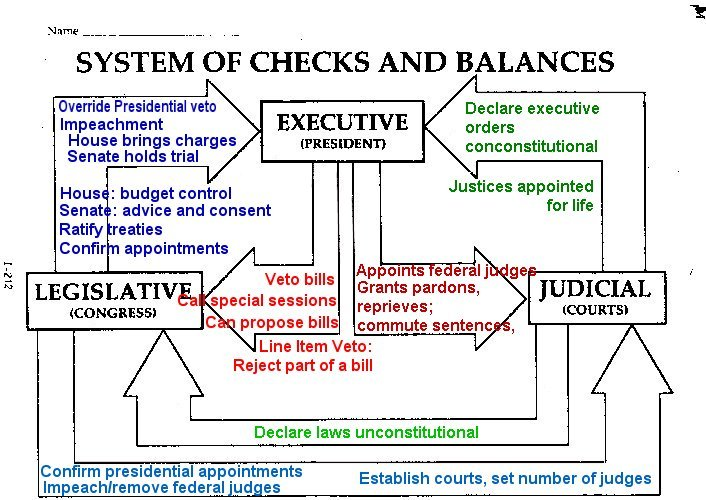 Printables Checks And Balances Worksheet checks and balances exercise